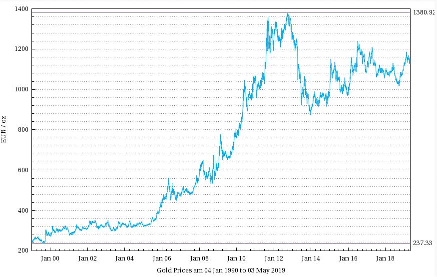 Historische Entwicklung von Gold