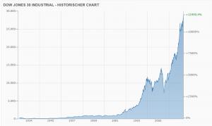 Minuszinsen treiben den Dow Jones